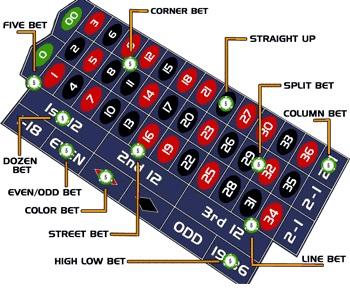 Roulettetisch mit der 12er Wette